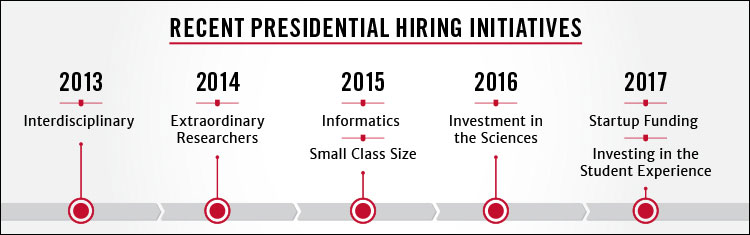 UGA has launched seven major faculty hiring initiatives to promote student learning and success since 2013.