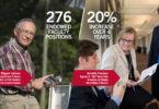Endowed faculty members have increased at UGA.