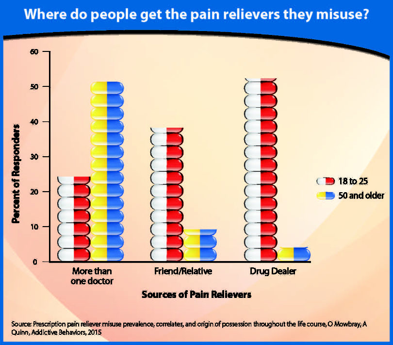 Pain Relievers graph-h