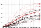 Hazardous tornado weather events Gensini Mote-h.graph