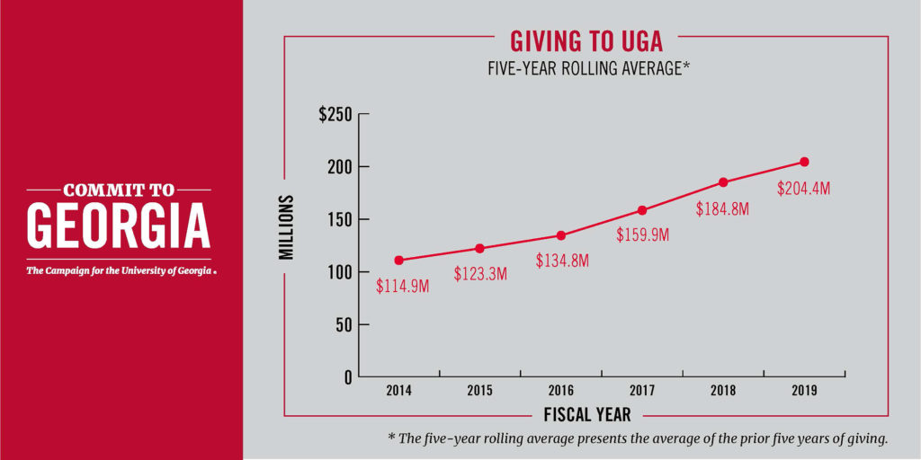 Chart showing donation amounts