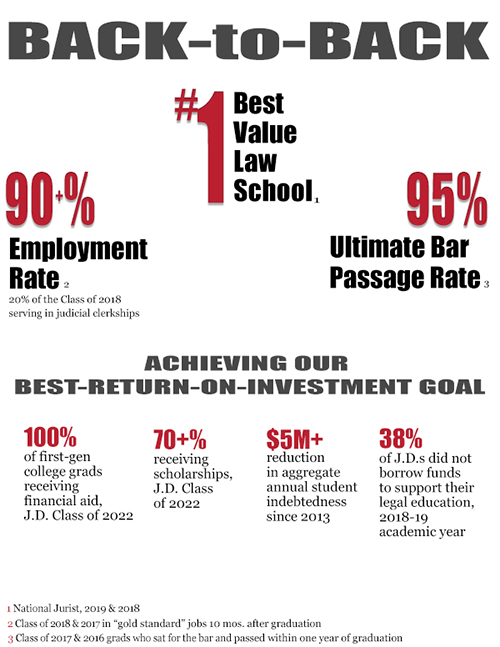 Best Majors For Law School >> Law School Records Best State Bar Passage Rate