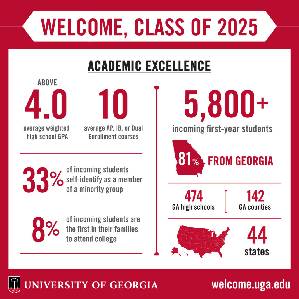A graphic image with numbers about the Class of 2025.